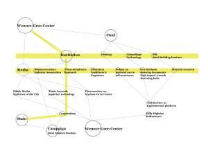 Rosenberg diagram